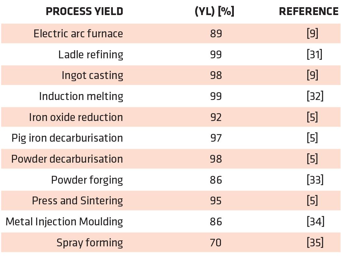 Energy and material efficiency of steel powder metallurgy