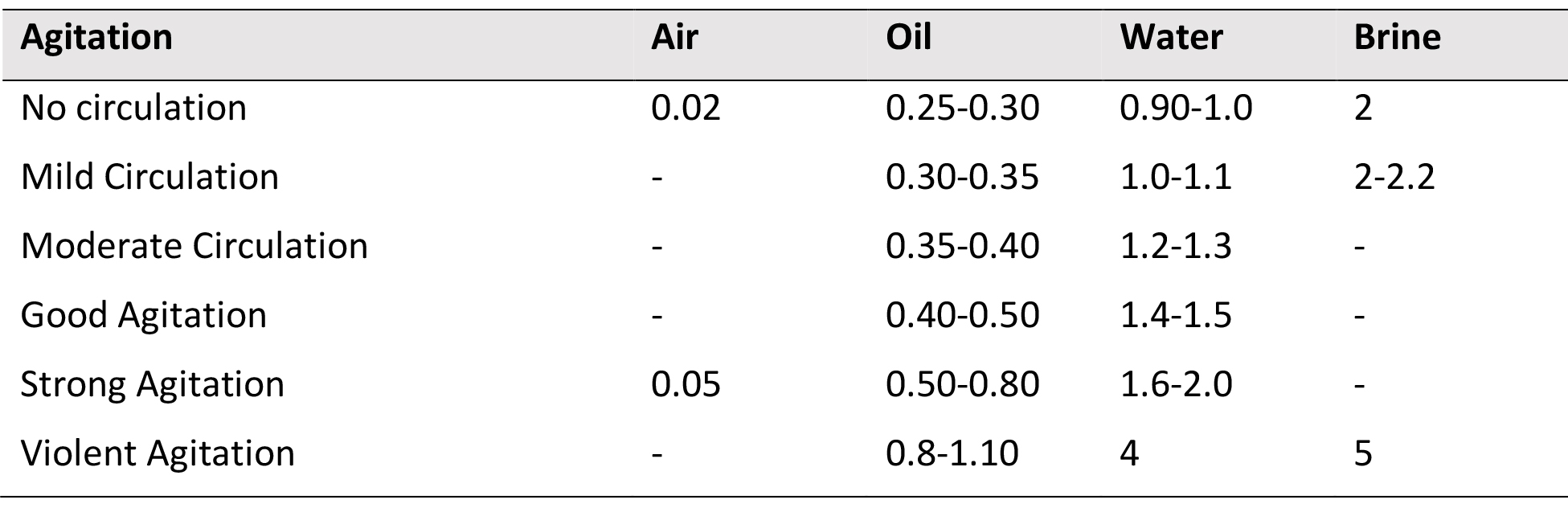 Selection of Oil Quenchants for Heat-Treating Processes   Thermal